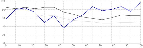 Rental vacancy rate in Texas